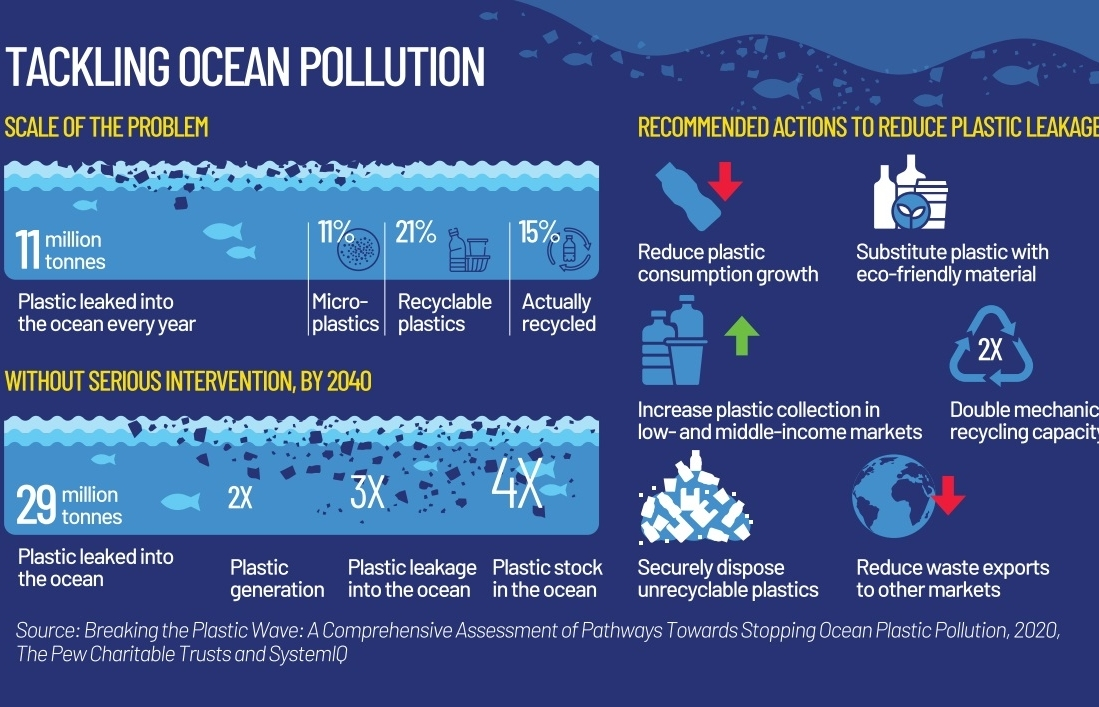 Clearing up the future of the planet