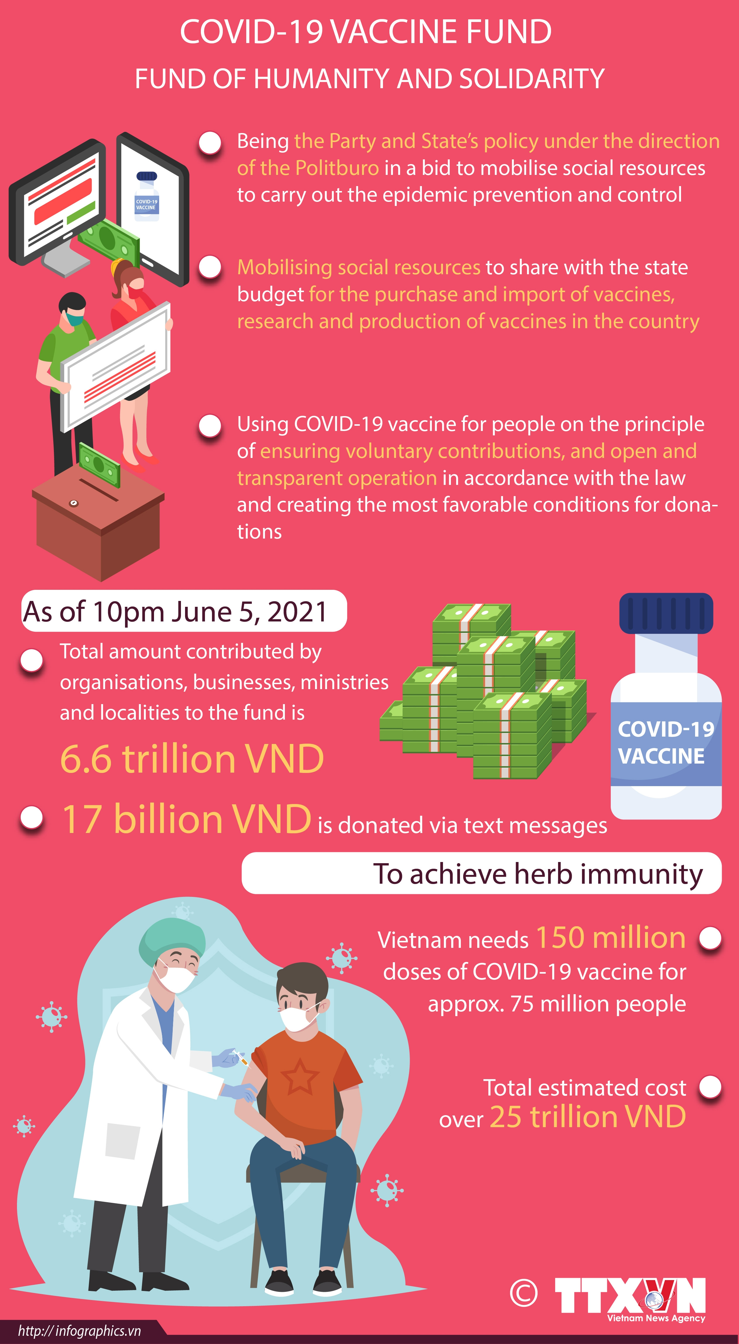 national covid 19 vaccine fund launched