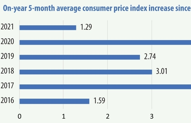 Inflation reined in as materials prices rise through year