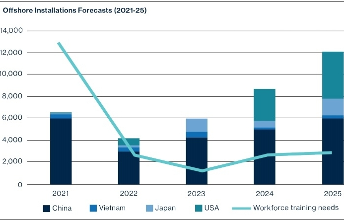 Scale-up imperative in wind energy future