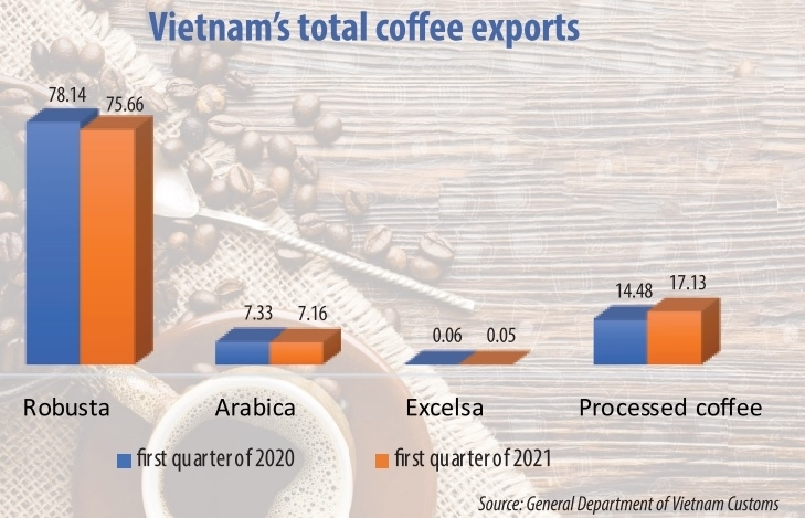Local coffee brands diversify operations to boost exports