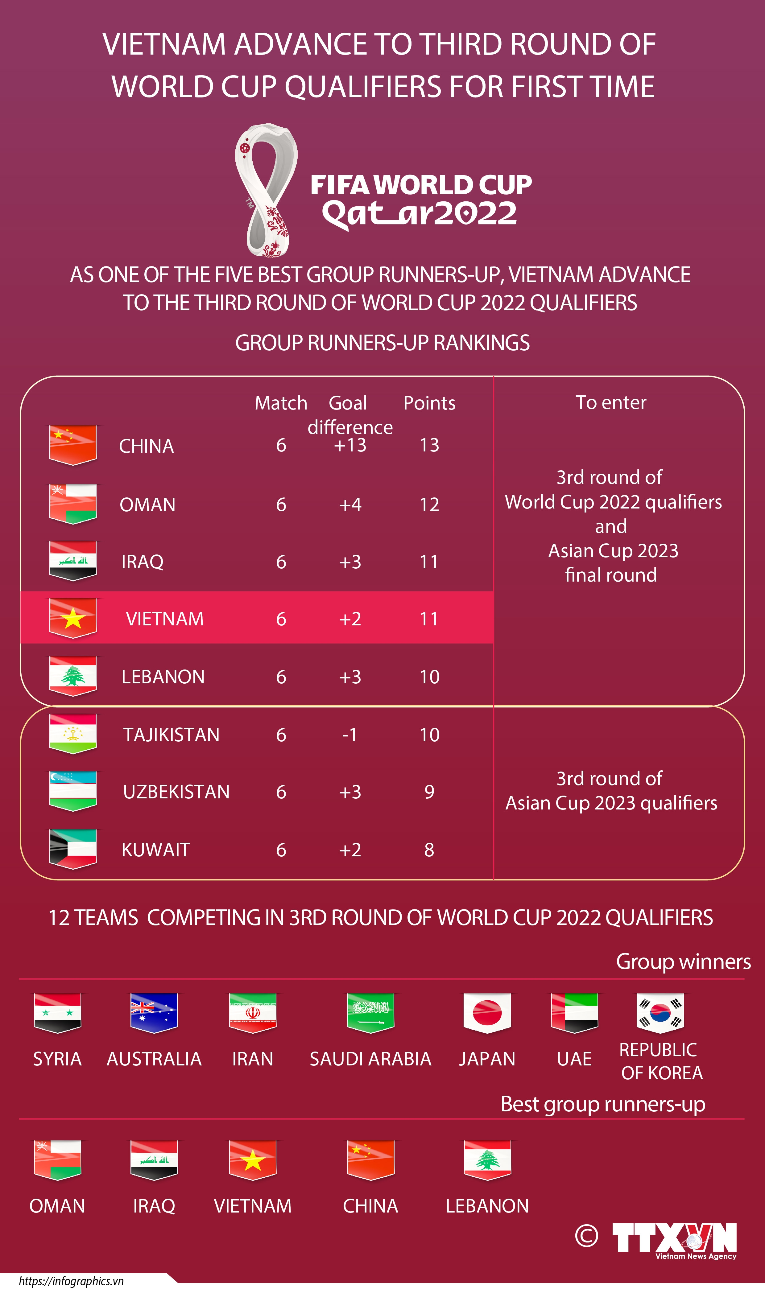 VN advance to third round of World Cup qualifiers for first time
