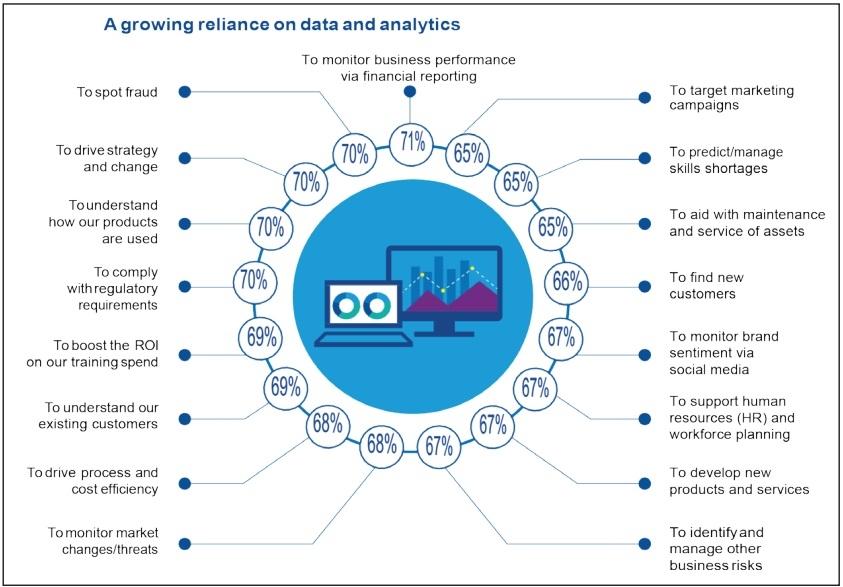 An agile approach to data analytics