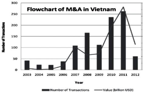 M&A in Vietnam