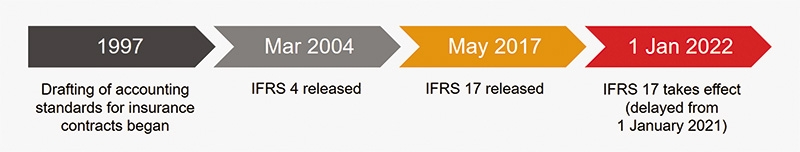 ifrs 17 the controversy that has not come to an end