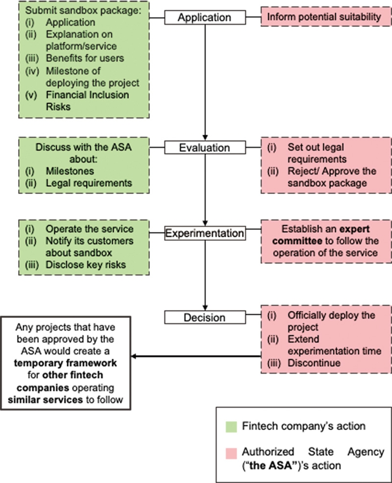 pros of sandbox regulation for fintech