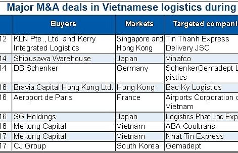 Asian companies lead logistics M&A