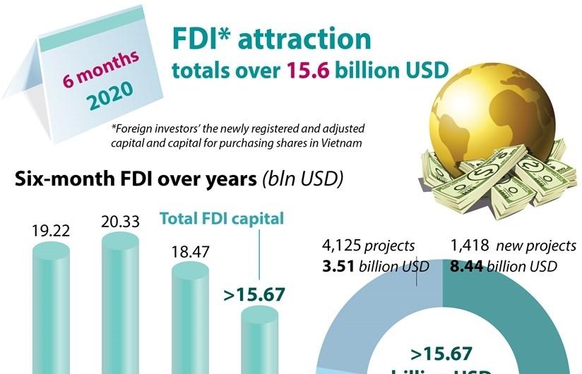 FDI attraction totals over 15.6 billion USD (Infographics)