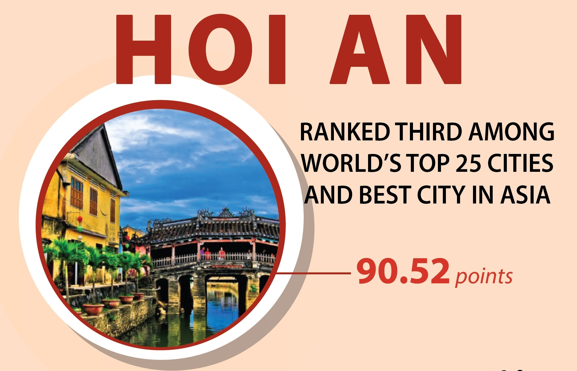 Hoi An ranked third among world's top 25 cities (Infographics)