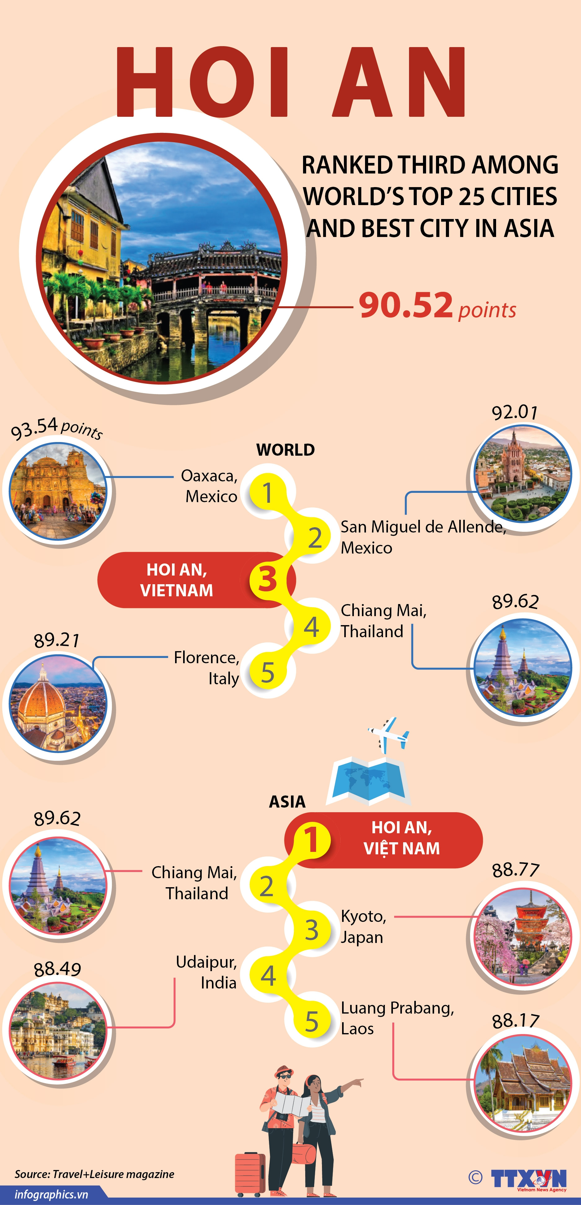 hoi an ranked third among worlds top 25 cities infographics