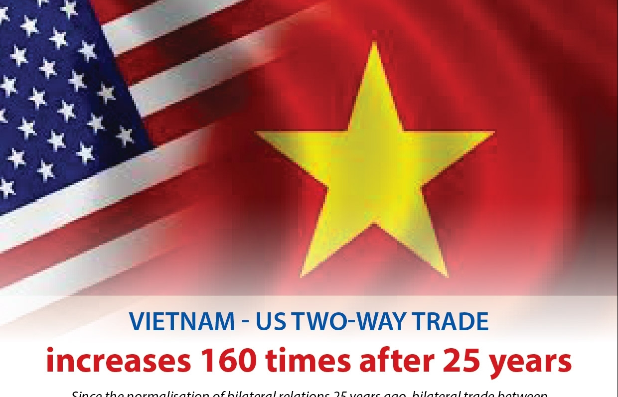 Vietnam - US trade increases 160 times after 25 years (Infographics)