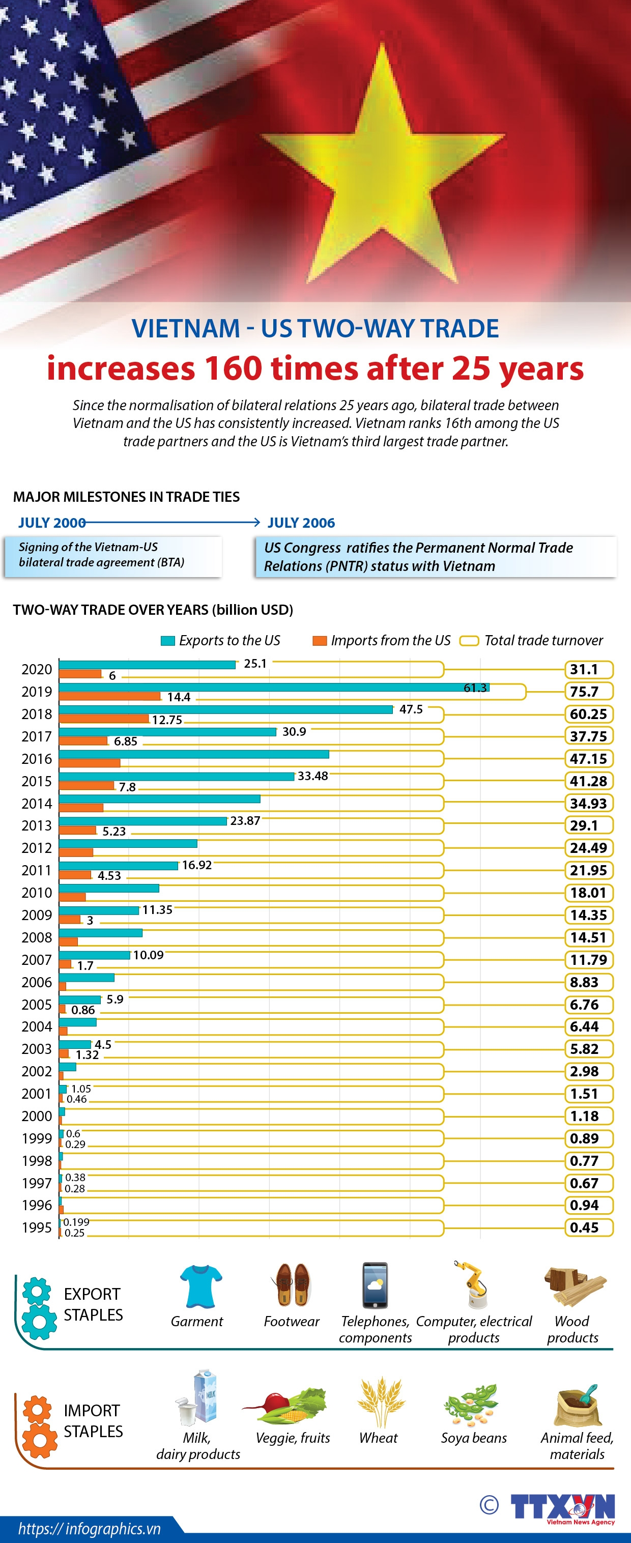 vietnam us trade increases 160 times after 25 years infographics