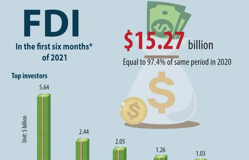 Further FDI incentives forecast to spur on high-value inflows