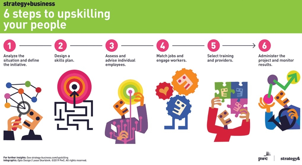 Upskilling for growth – Vietnam angle