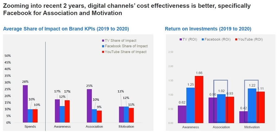Grow more with less: Leverage digital touchpoints to thrive despite challenges