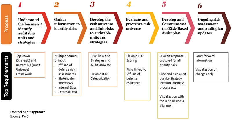 Managing the challenges in internal audit in accordance with Decree 05