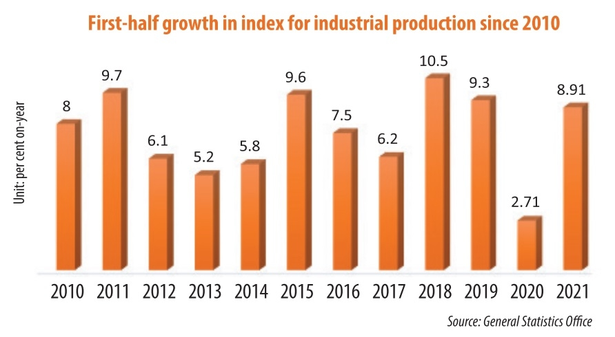 Industrial production shores up post-pandemic prospects