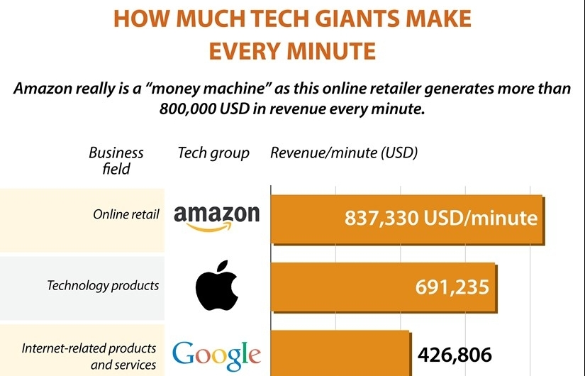 How much tech giants make every minute