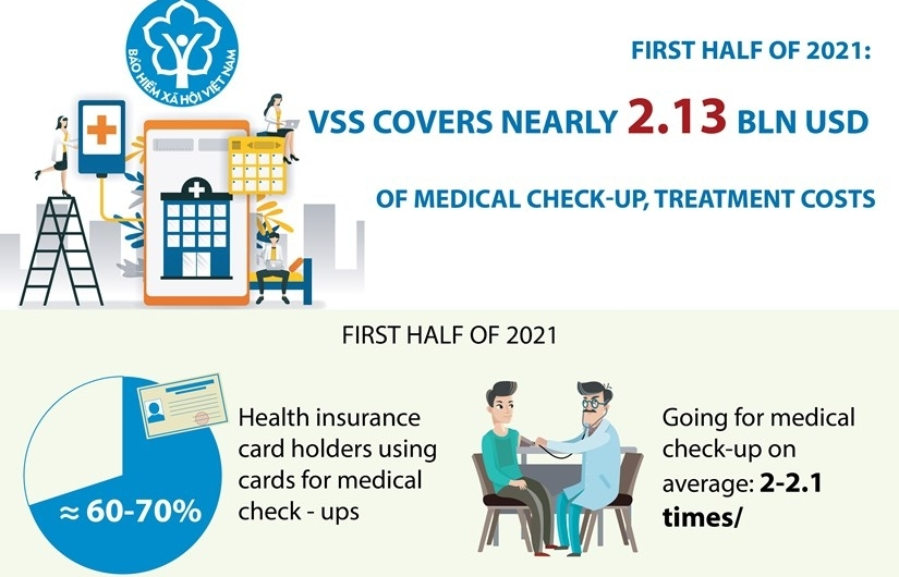 VSS covers nearly 2.13 bln USD of medical check-up, treatment costs in H1