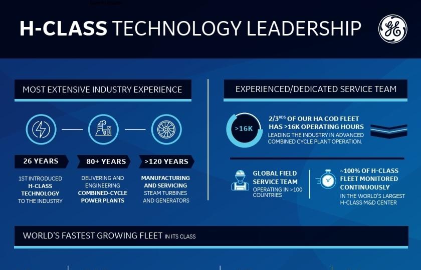 GE's HA gas turbine fleet achieves 50 customers and one million operating hours