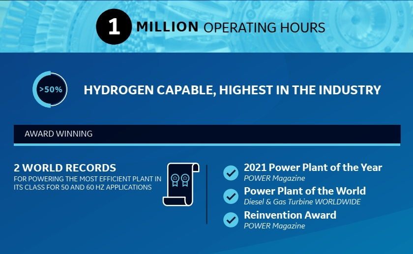 GE's HA gas turbine fleet achieves 50 customers and 1 million operating hours