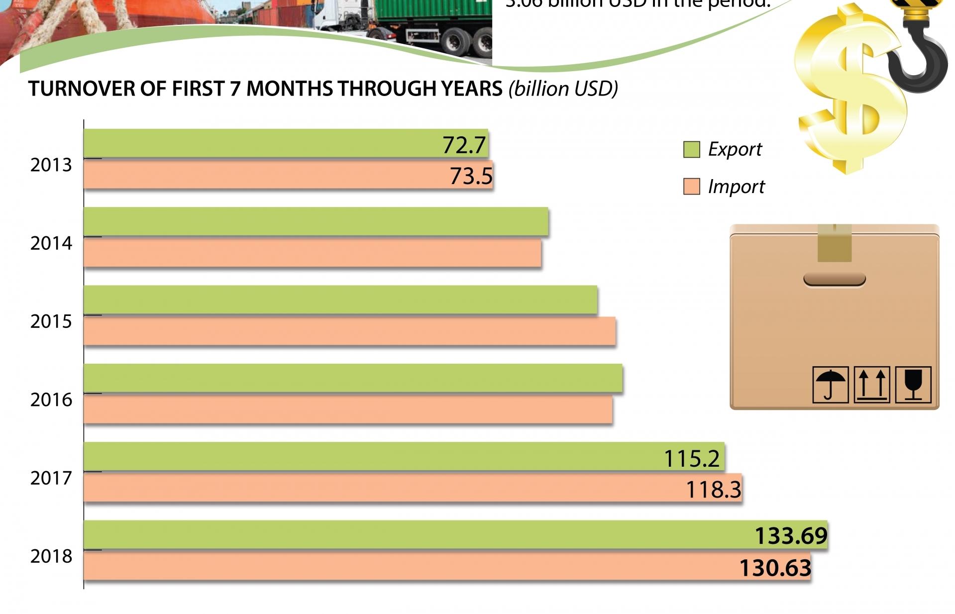 First seven months see trade surplus at 3.06 billion USD