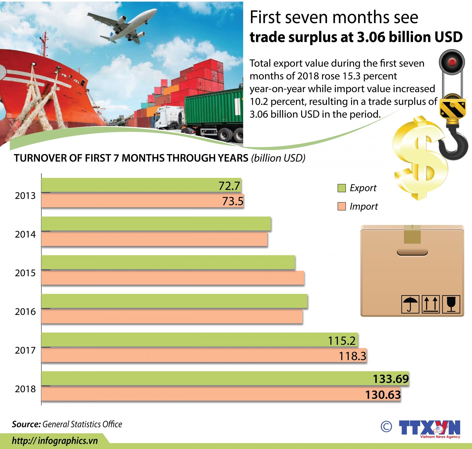 first seven months see trade surplus at 306 billion usd