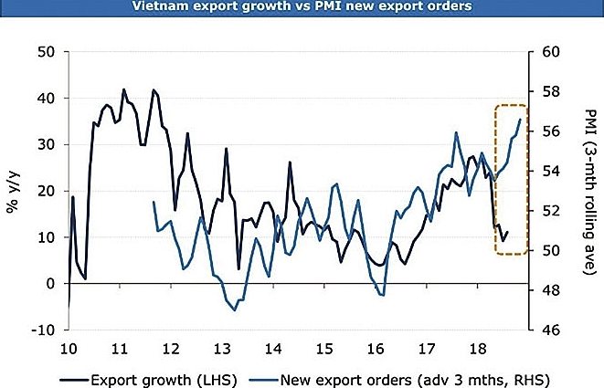 Experts disagree on trade war's effect on local GDP
