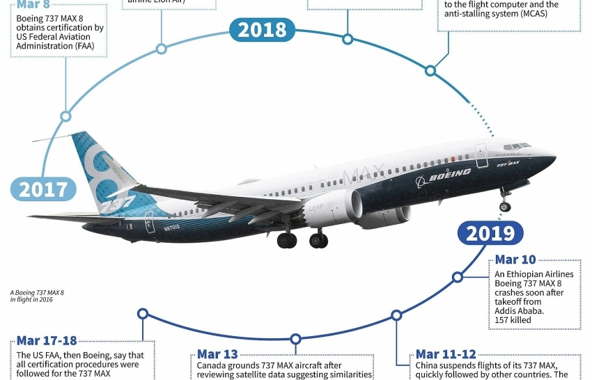 Is Boeing too big to fail?