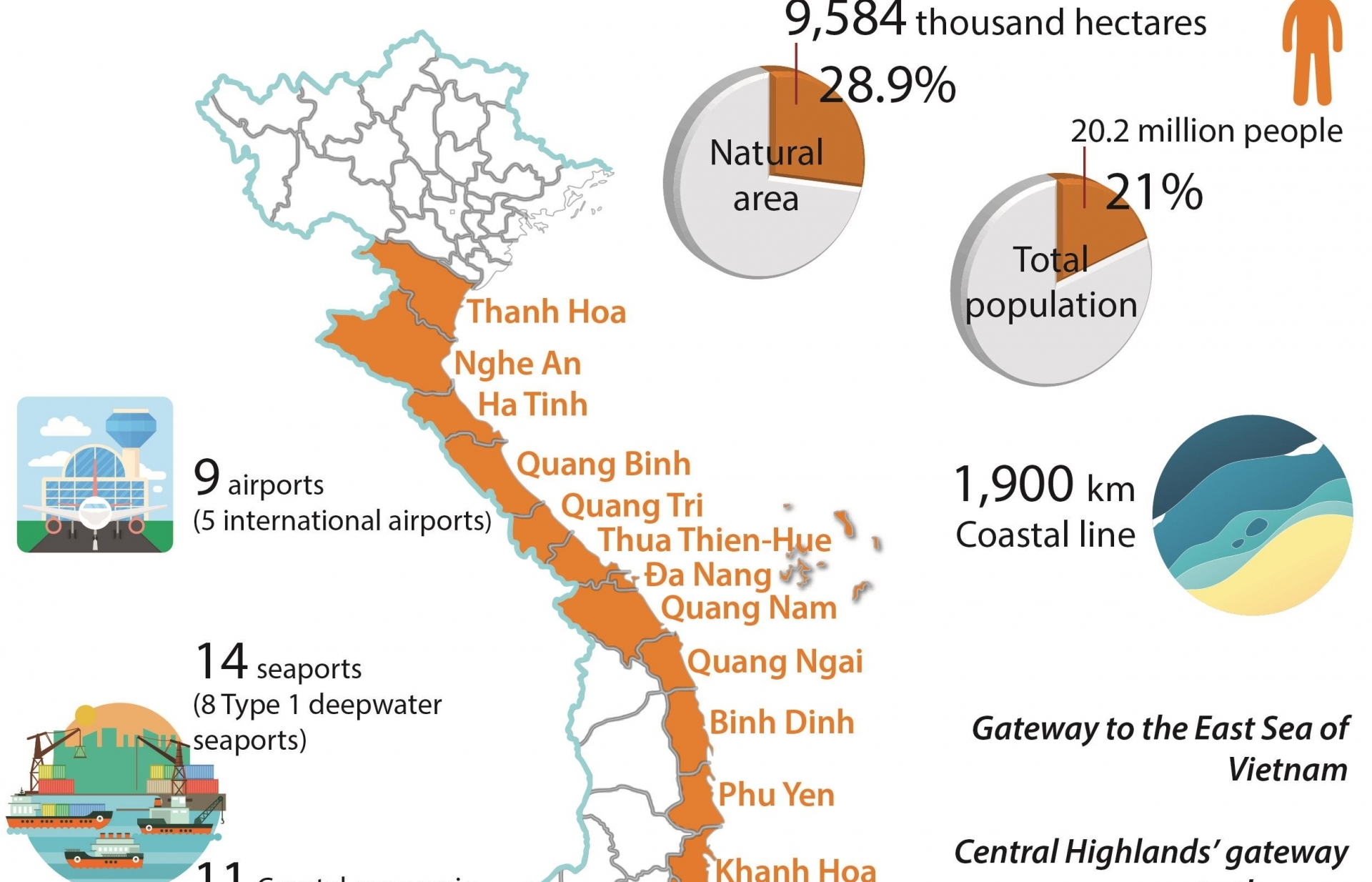 14 central provinces with huge economic potential