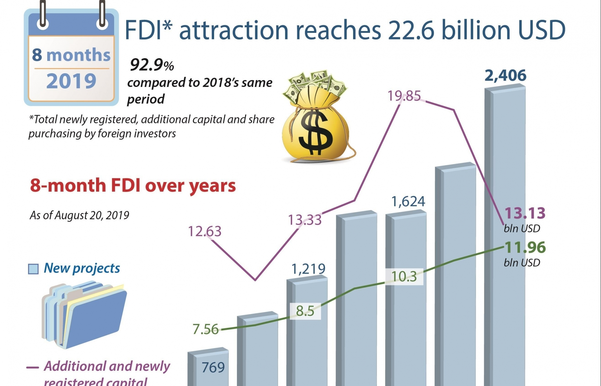 FDI in eight months reaches 22.6 billion USD