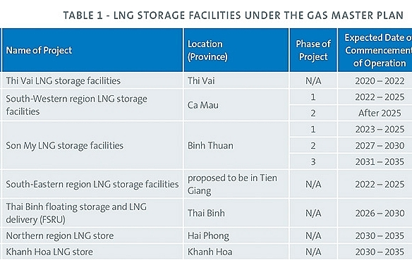 US ventures in LNG on the rise in Vietnam