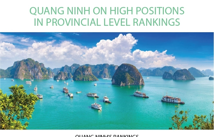 Quang Ninh on high positions in provincial level rankings (Infographics)