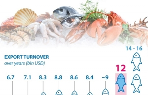 Seafood exports expected to reach 12 billion USD by 2025