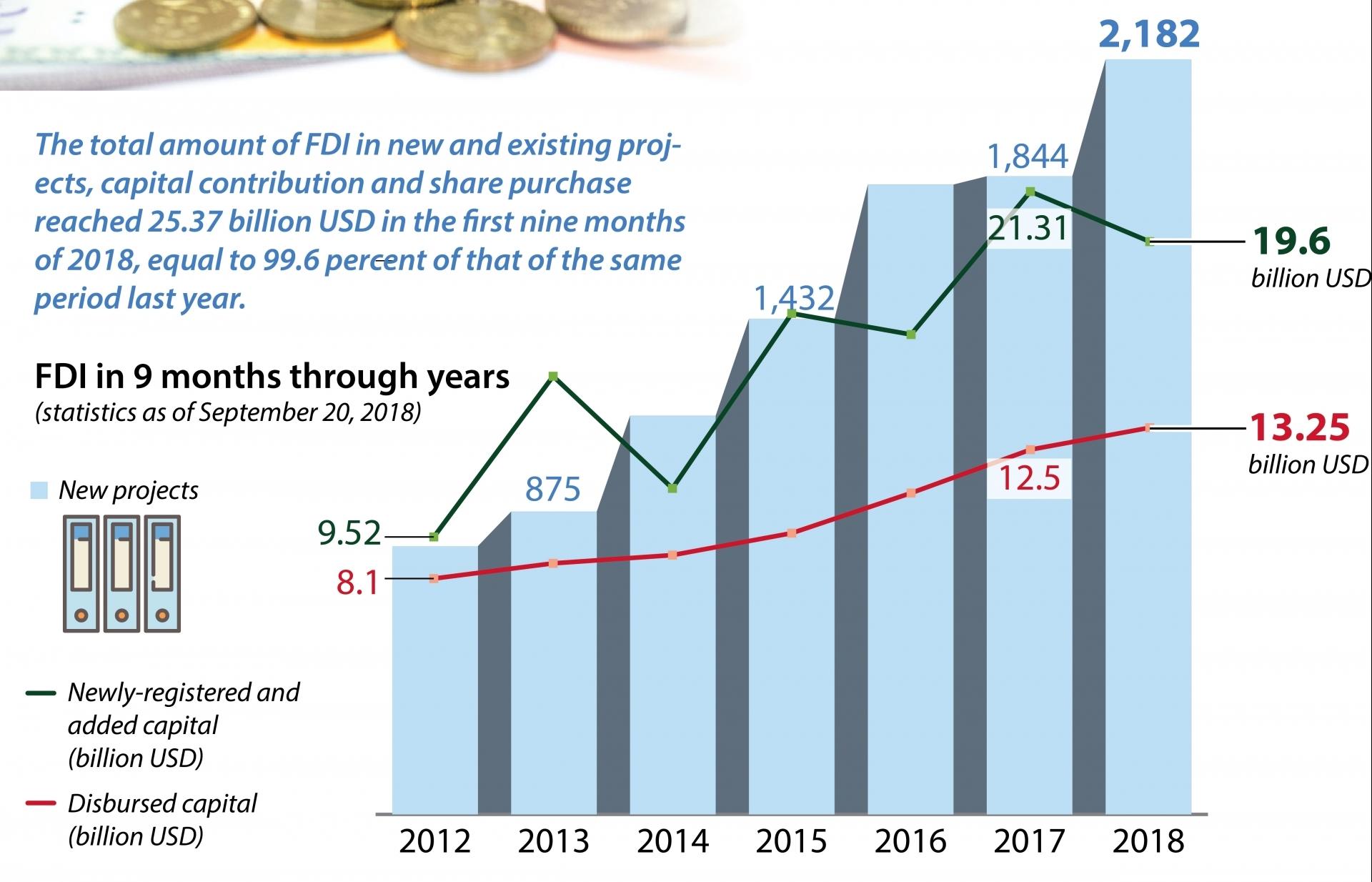 FDI in Vietnam hits US$25.37 billion in 9 months