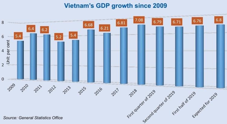 historic gdp rate rise as vietnam revises figures