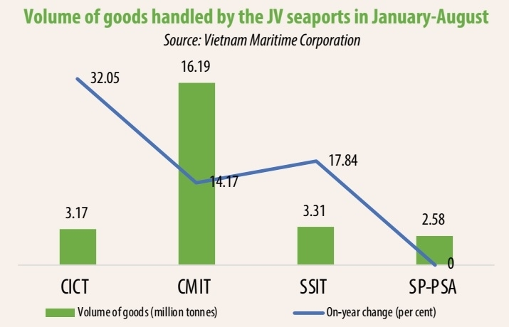 Skies clear over VIMC's joint venture seaports
