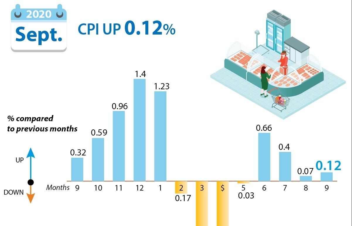 September CPI up 0.12 percent (Infographics)