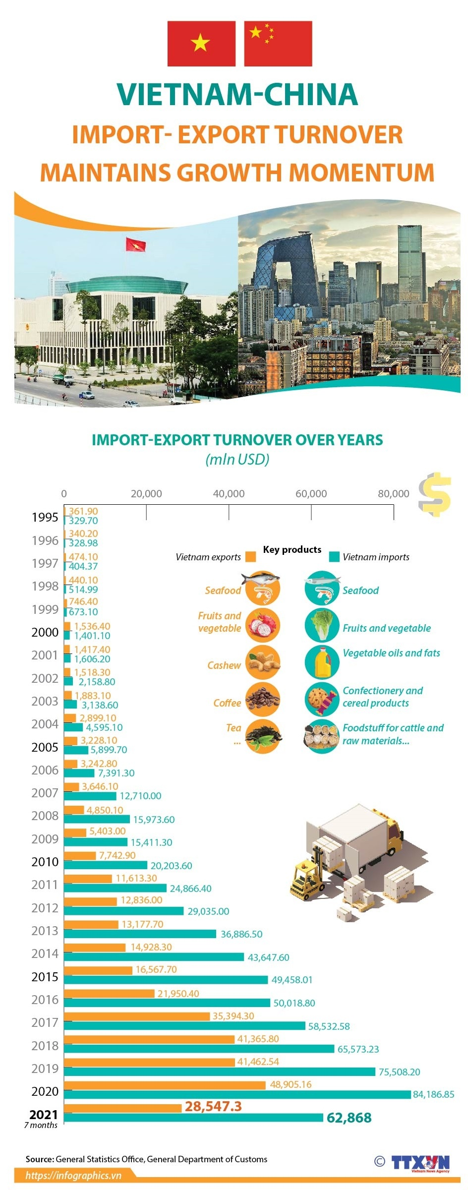 Vietnam-China import-export turnover maintains growth momentum