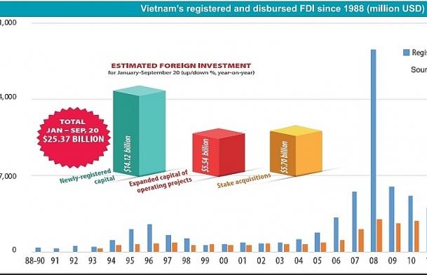 Forging future strategies based on 30 years of FDI