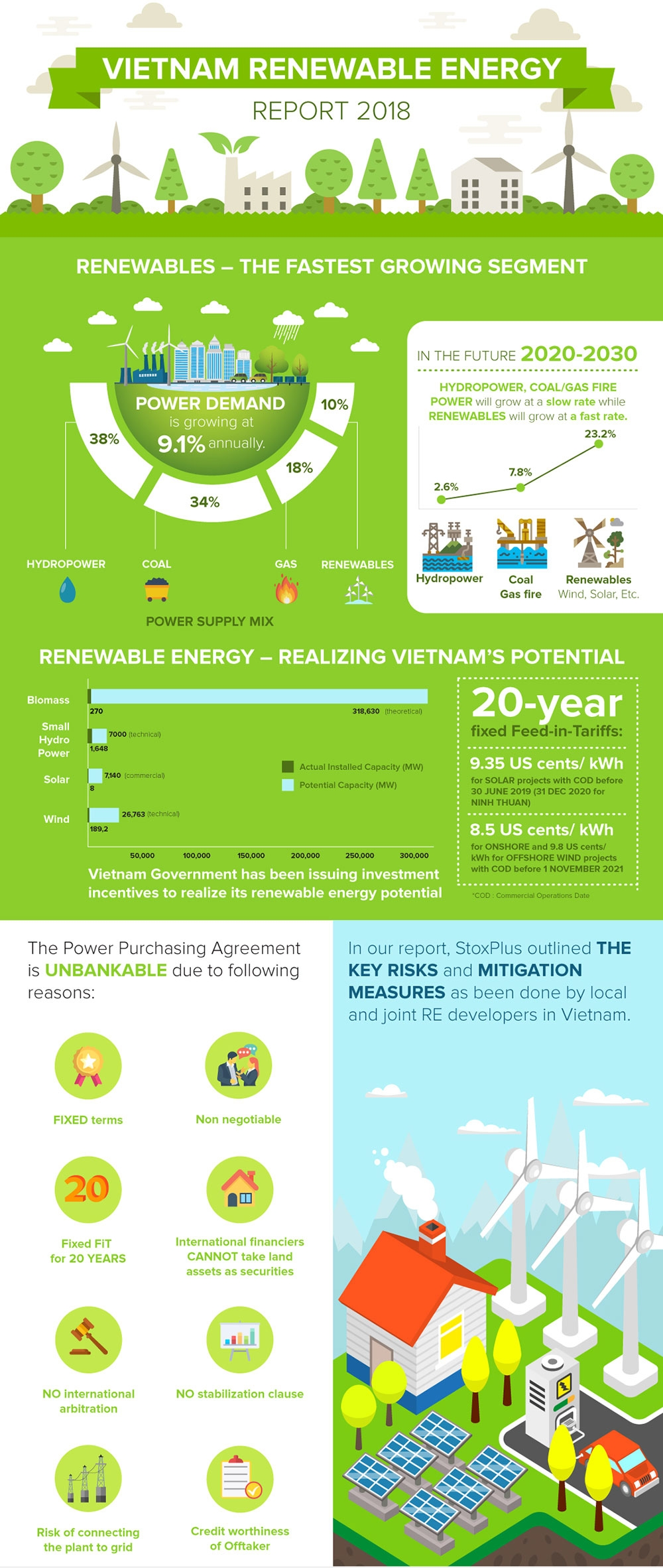 vietnam renewable energy report 2018