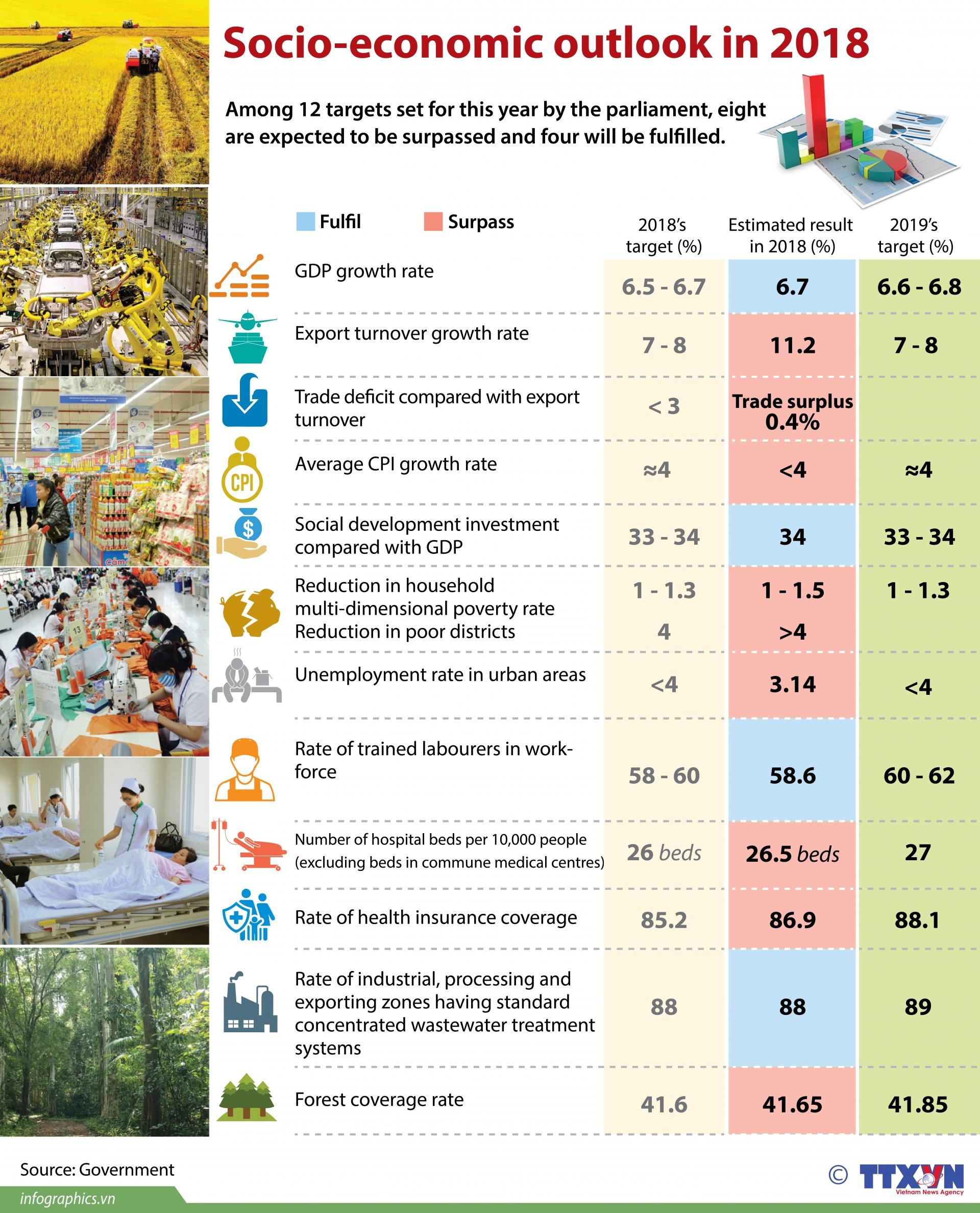 socio economic outlook in 2018