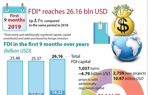 fdi reaches 2616 billion usd
