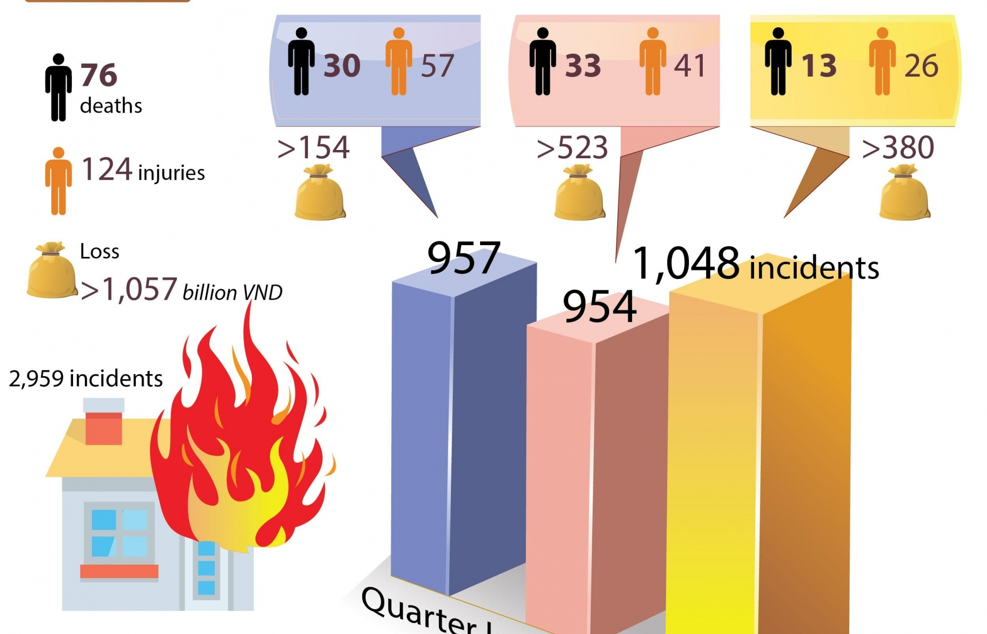 Nearly 3,000 fire, explosion incidents nationwide