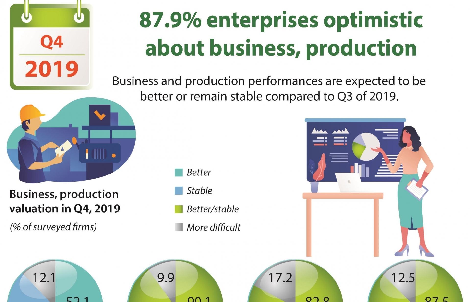 87.9pc enterprises optimistic about business, production