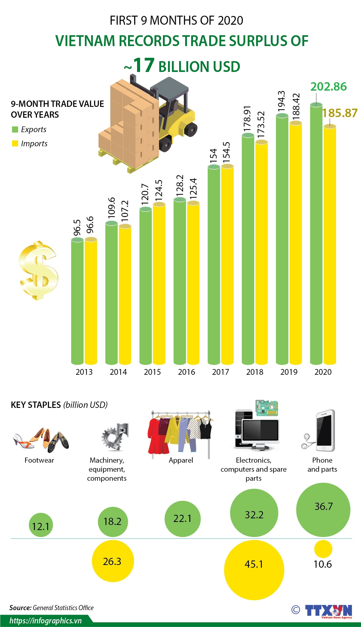 vietnam records trade surplus of 17 billion usd in first 9 months of 2020 infographics