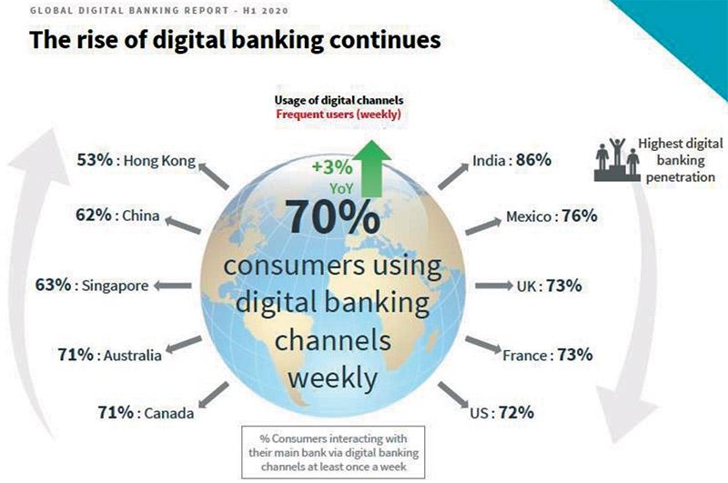 changes needed for global banking post coronavirus