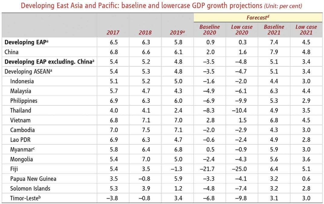 1512p3 sound direction for vietnams chances of economic revival