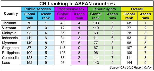 1513 p24 nation improves crii ranking despite heavy consequences of pandemic