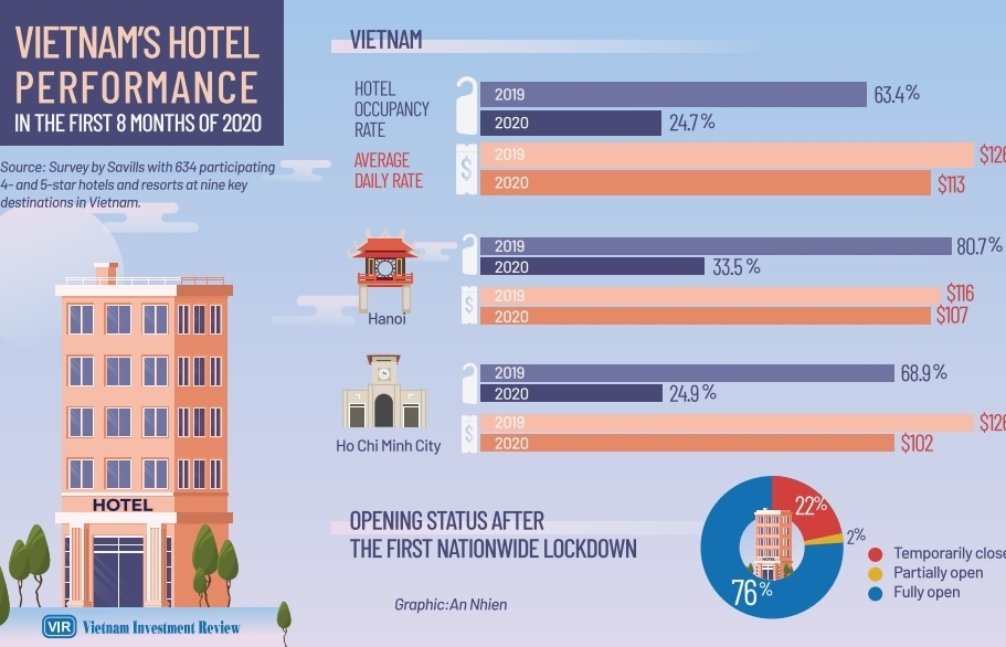 Hospitality property taking lead with domestic travel focus